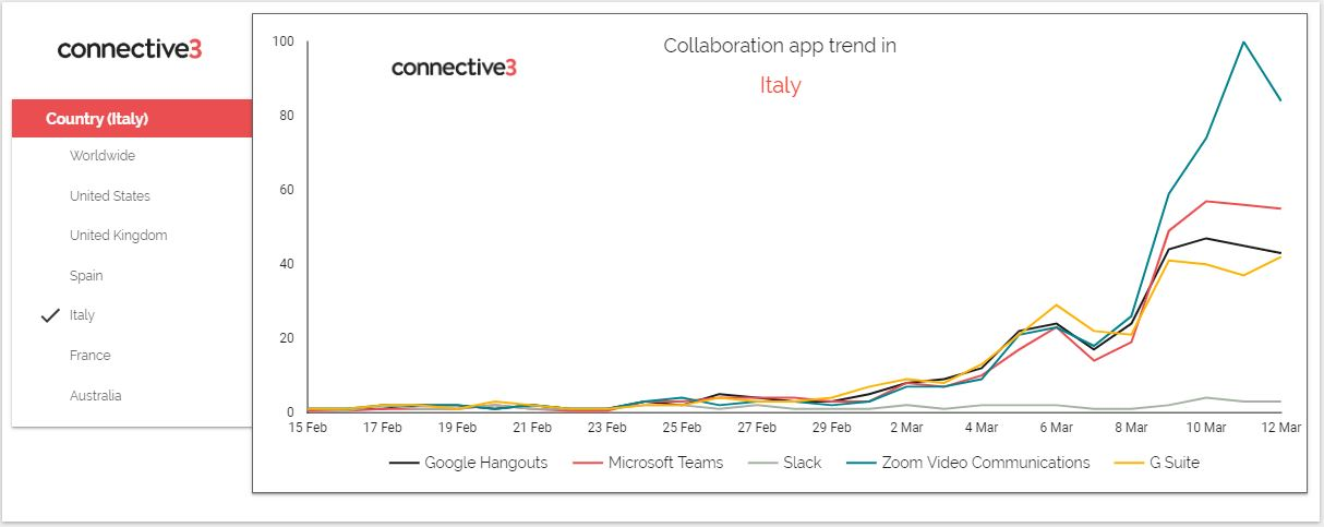 Collaboration tools in Italy